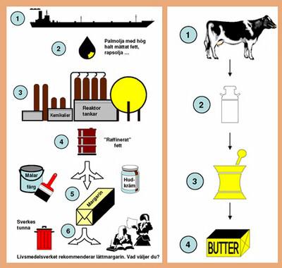 margarin och smör